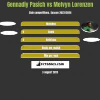 Gennadiy Pasich vs Melvyn Lorenzen h2h player stats