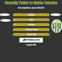 Gennadiy Pasich vs Roman Tolochko h2h player stats