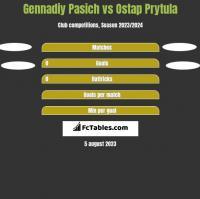 Gennadiy Pasich vs Ostap Prytula h2h player stats