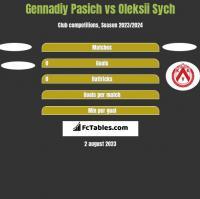 Gennadiy Pasich vs Oleksii Sych h2h player stats
