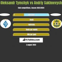 Oleksandr Tymchyk vs Andriy Sakhnevych h2h player stats
