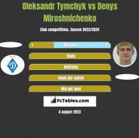 Oleksandr Tymchyk vs Denys Miroshnichenko h2h player stats