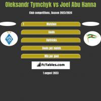 Oleksandr Tymchyk vs Joel Abu Hanna h2h player stats