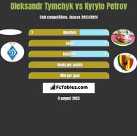 Oleksandr Tymchyk vs Kyrylo Petrov h2h player stats
