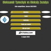 Oleksandr Tymchyk vs Oleksiy Zozulya h2h player stats