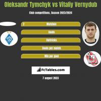 Oleksandr Tymchyk vs Vitaliy Vernydub h2h player stats