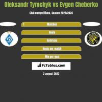 Oleksandr Tymchyk vs Evgen Cheberko h2h player stats