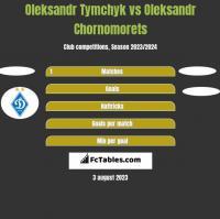 Oleksandr Tymchyk vs Oleksandr Chornomorets h2h player stats