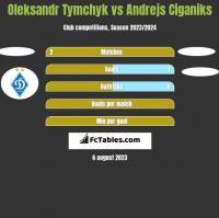 Oleksandr Tymchyk vs Andrejs Ciganiks h2h player stats