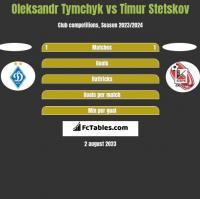 Oleksandr Tymchyk vs Timur Stetskov h2h player stats