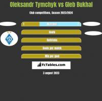 Oleksandr Tymchyk vs Gleb Bukhal h2h player stats