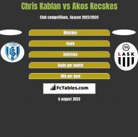 Chris Kablan vs Akos Kecskes h2h player stats