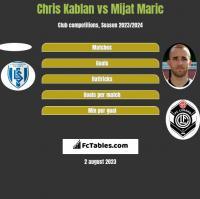 Chris Kablan vs Mijat Maric h2h player stats