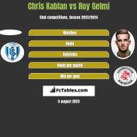 Chris Kablan vs Roy Gelmi h2h player stats