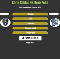 Chris Kablan vs Dren Feka h2h player stats