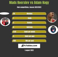 Mads Roerslev vs Adam Nagy h2h player stats