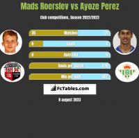 Mads Roerslev vs Ayoze Perez h2h player stats