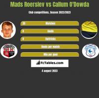 Mads Roerslev vs Callum O'Dowda h2h player stats