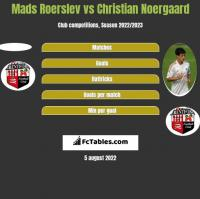 Mads Roerslev vs Christian Noergaard h2h player stats