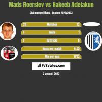 Mads Roerslev vs Hakeeb Adelakun h2h player stats