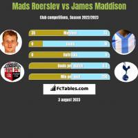Mads Roerslev vs James Maddison h2h player stats