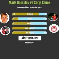 Mads Roerslev vs Sergi Canos h2h player stats