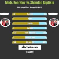 Mads Roerslev vs Shandon Baptiste h2h player stats