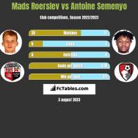 Mads Roerslev vs Antoine Semenyo h2h player stats
