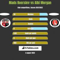 Mads Roerslev vs Albi Morgan h2h player stats