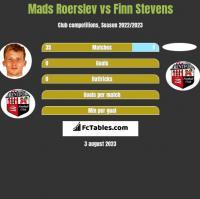 Mads Roerslev vs Finn Stevens h2h player stats