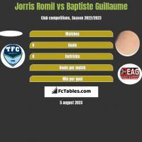 Jorris Romil vs Baptiste Guillaume h2h player stats
