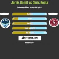 Jorris Romil vs Chris Bedia h2h player stats