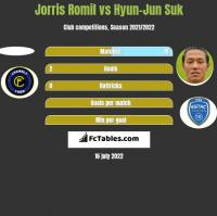 Jorris Romil vs Hyun-Jun Suk h2h player stats