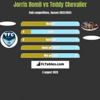 Jorris Romil vs Teddy Chevalier h2h player stats