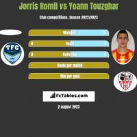 Jorris Romil vs Yoann Touzghar h2h player stats
