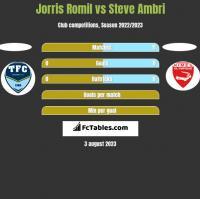Jorris Romil vs Steve Ambri h2h player stats