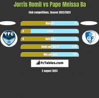 Jorris Romil vs Pape Meissa Ba h2h player stats