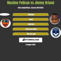 Maxime Pelican vs Jimmy Briand h2h player stats