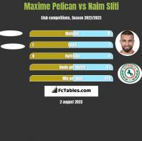 Maxime Pelican vs Naim Sliti h2h player stats