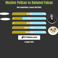 Maxime Pelican vs Radamel Falcao h2h player stats