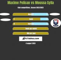 Maxime Pelican vs Moussa Sylla h2h player stats