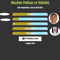 Maxime Pelican vs Vinicius h2h player stats