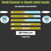Khalid Hashemi vs Khamis Saleh Ismaiel h2h player stats