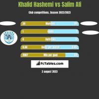 Khalid Hashemi vs Salim Ali h2h player stats