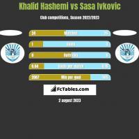 Khalid Hashemi vs Sasa Ivkovic h2h player stats