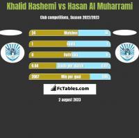 Khalid Hashemi vs Hasan Al Muharrami h2h player stats
