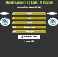 Khalid Hashemi vs Bader Al Shabibi h2h player stats