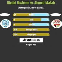 Khalid Hashemi vs Ahmed Mallah h2h player stats