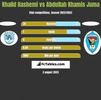Khalid Hashemi vs Abdullah Khamis Juma h2h player stats