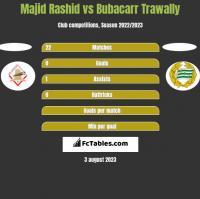 Majid Rashid vs Bubacarr Trawally h2h player stats